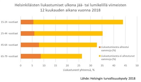 Kuva helsinkiläisten liukastumisista viimeisen 12 kuukauden aikana eroteltuna ikäryhmittäin