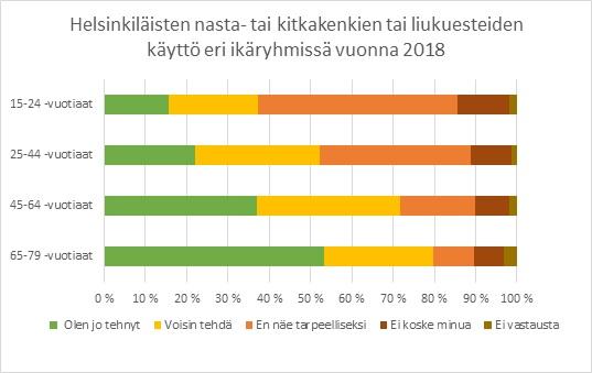Kuva helsinkiläisten nasta- tai kitkakenkien käytöstä ikäryhmittäin vuonna 2018