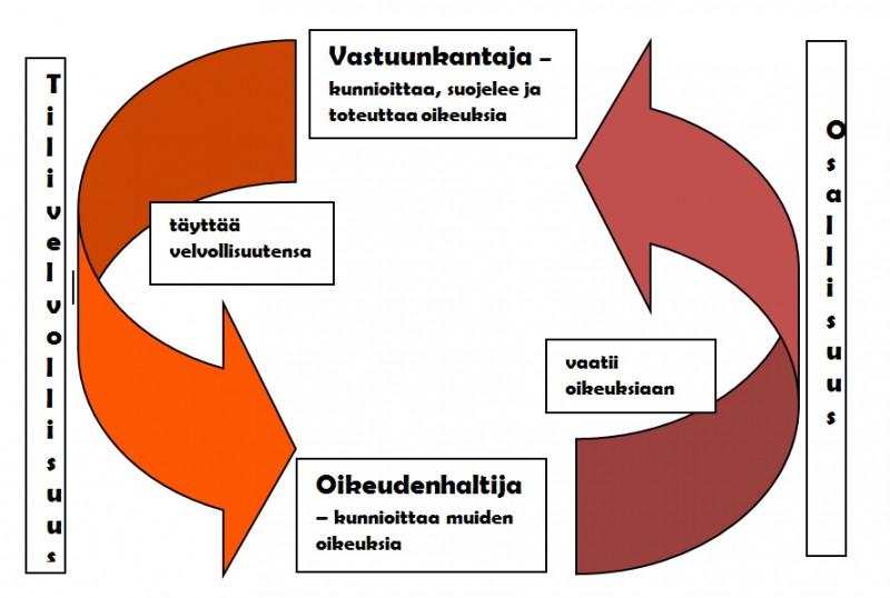 Lapsenoikeusperustainen ohjelmatyö kaavio2