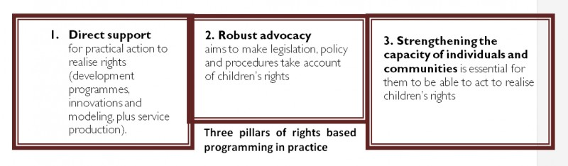 Child rights based approach to programming image 1