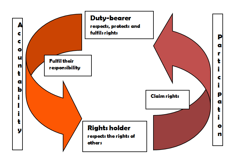 Child rights based approach to programming image 2